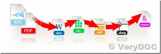 How to Convert from XPS to PDF format and Convert from PDF